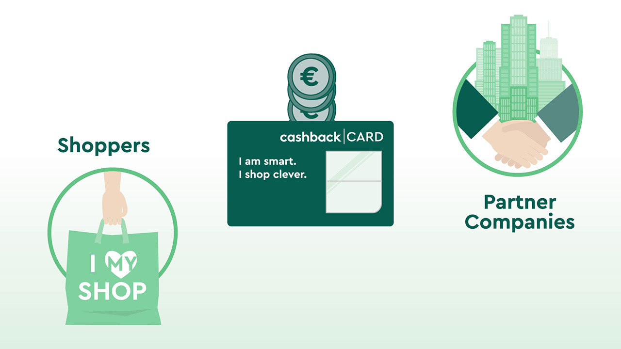 Cashback World - Partner Programs